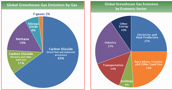 global greenhouse emissions by gas